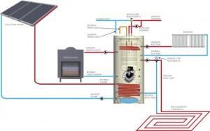 Cum instalam centralele termice?