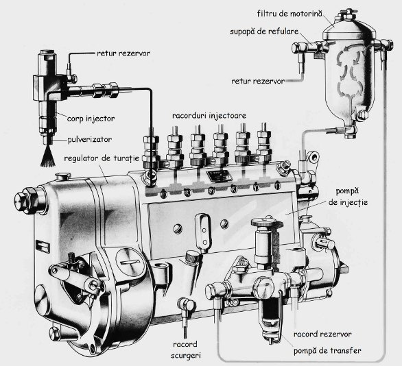 Cum functioneaza o pompa de injectie diesel?