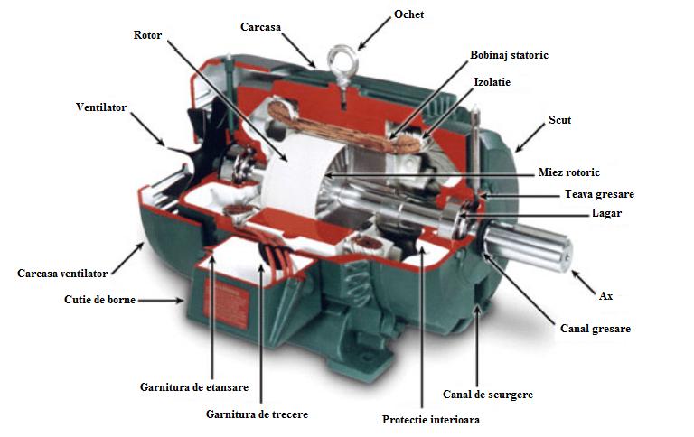Ce-sunt-motoarele-electrice-de-curent-continuu
